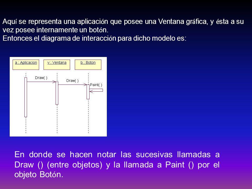 Aquí se representa una aplicación que posee una Ventana gráfica, y ésta a su vez posee internamente un botón.