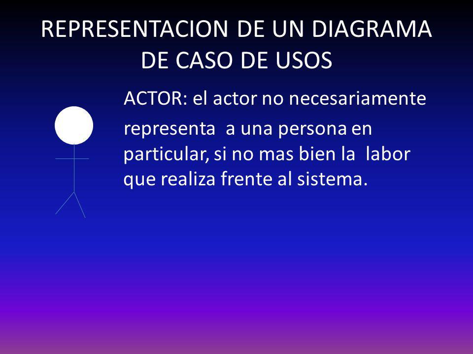 REPRESENTACION DE UN DIAGRAMA DE CASO DE USOS