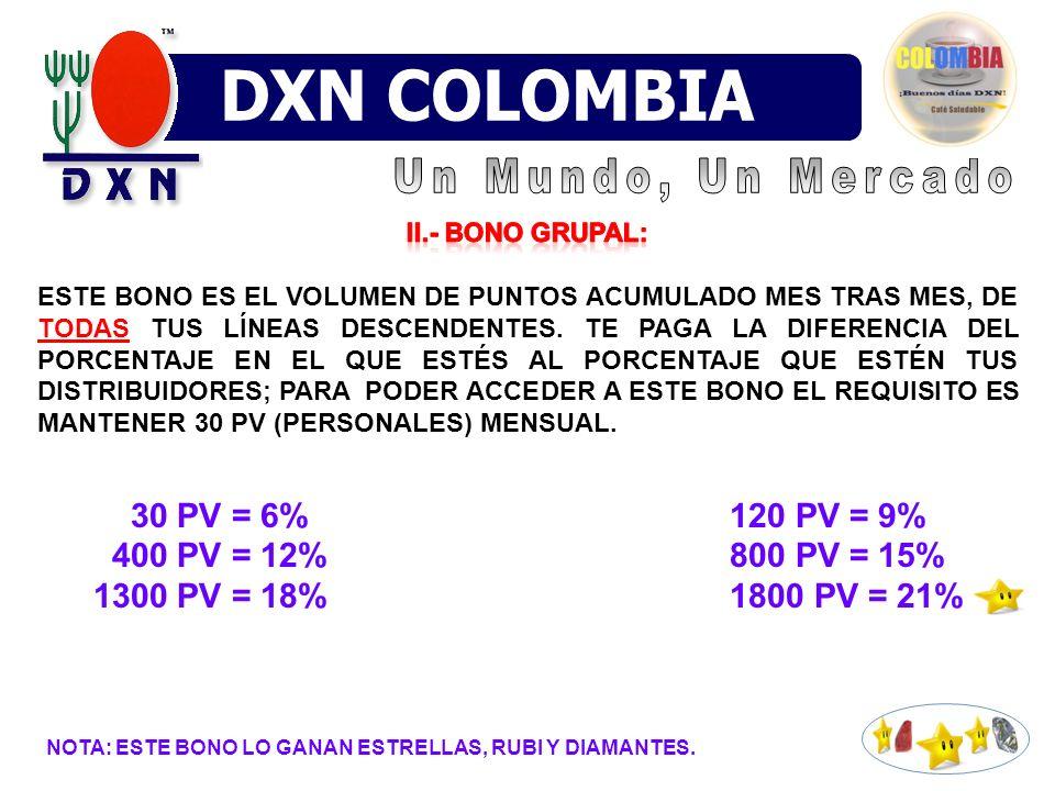 DXN VENEZUELA XN MÉXICO DXN COLOMBIA DXN Colombia Un Mundo, Un Mercado
