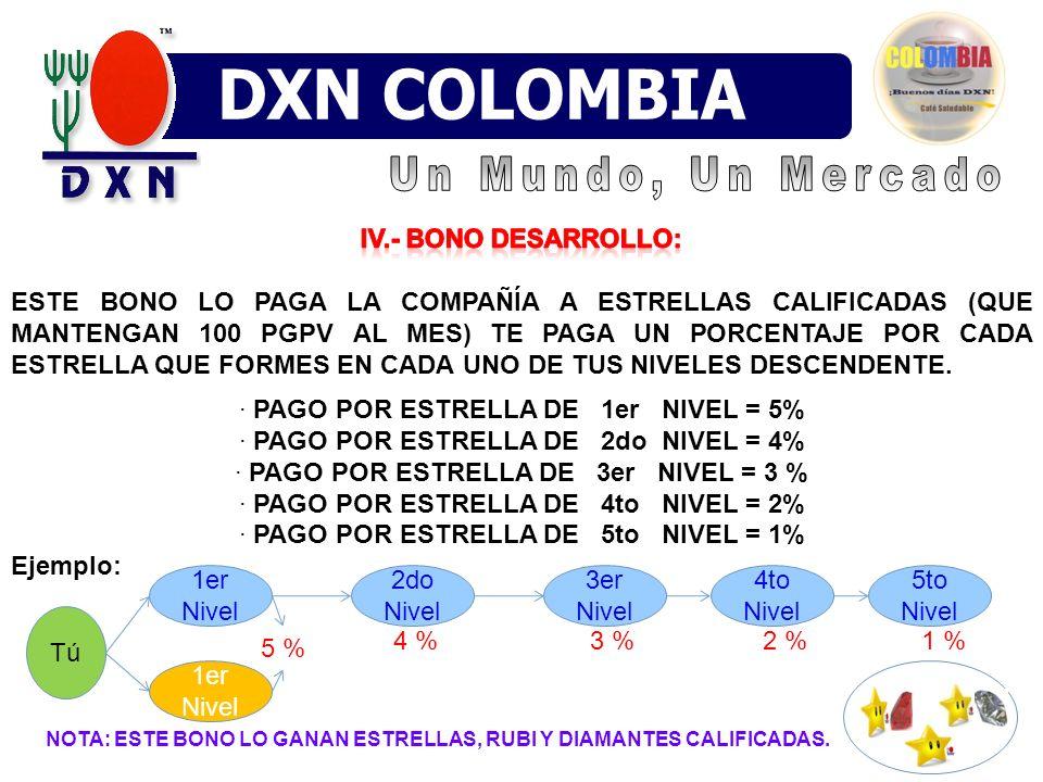 DXN VENEZUELA DXN MÉXICO DXN COLOMBIA