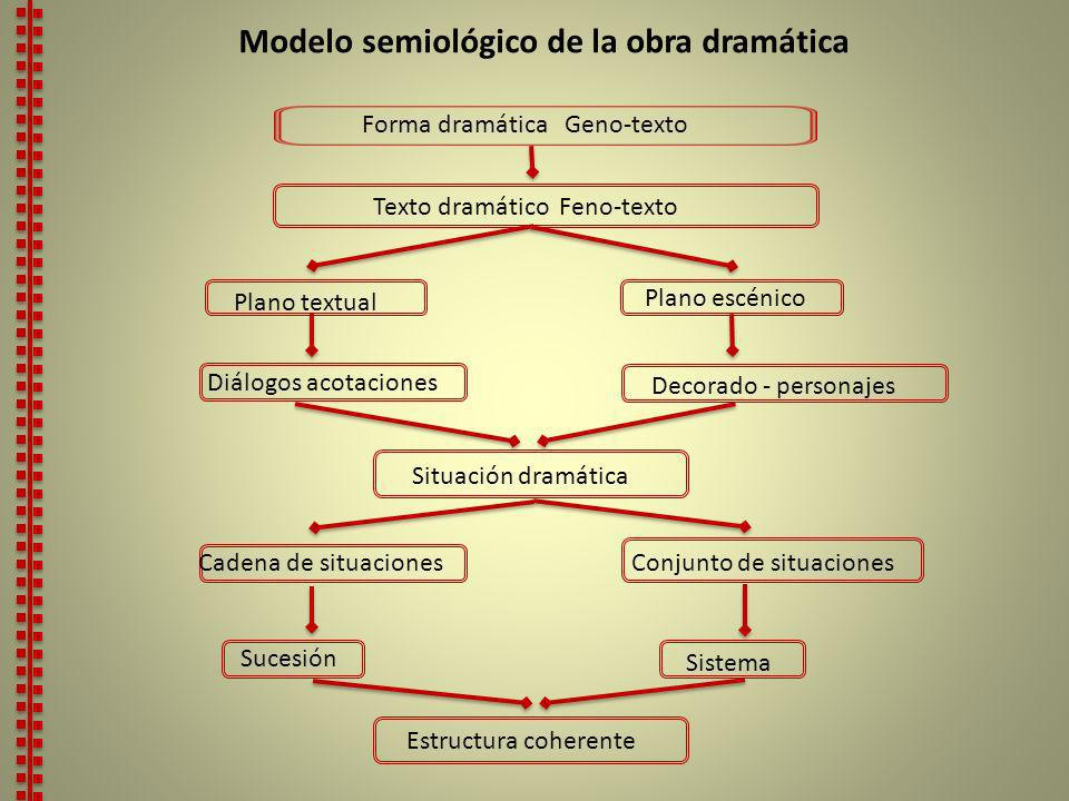 Modelo semiológico de la obra dramática