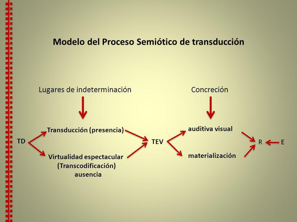 Modelo del Proceso Semiótico de transducción Virtualidad espectacular