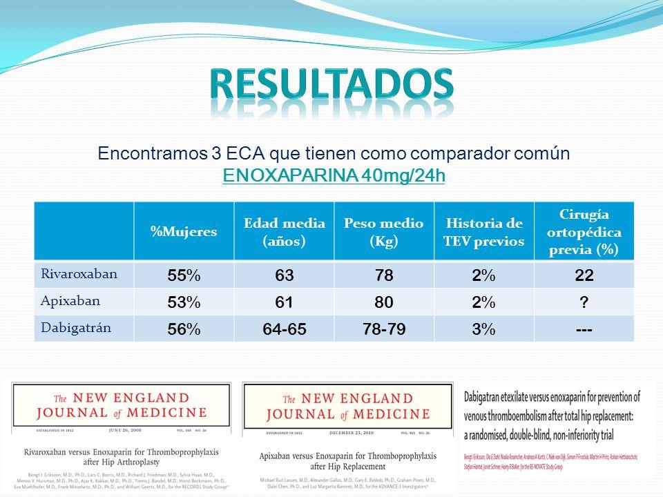 Historia de TEV previos Cirugía ortopédica previa (%)