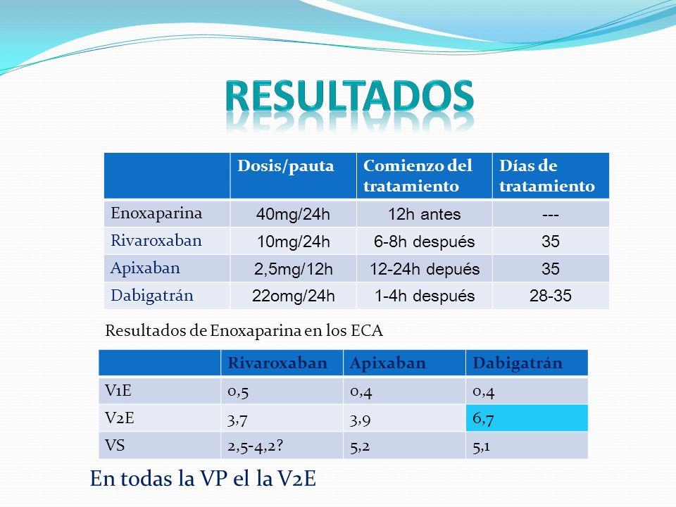 resultados En todas la VP el la V2E Dosis/pauta
