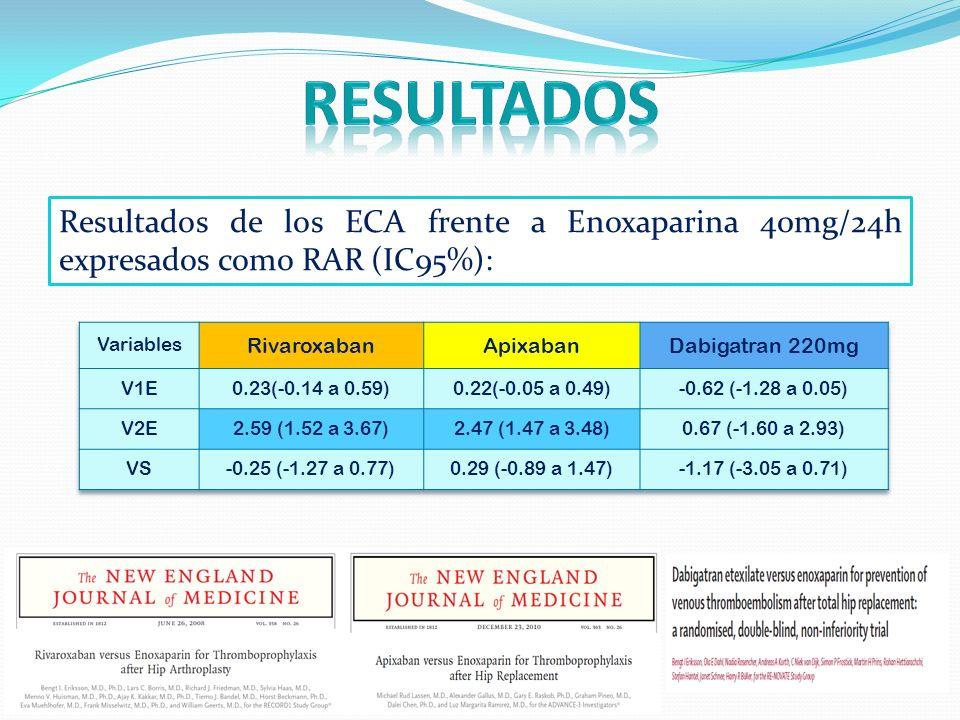 resultados Resultados de los ECA frente a Enoxaparina 40mg/24h expresados como RAR (IC95%): Variables.