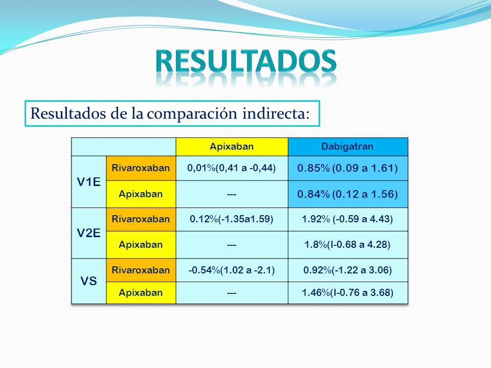 resultados Resultados de la comparación indirecta: V1E V2E VS