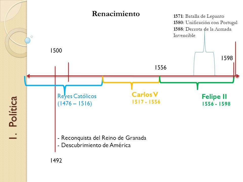 Política Renacimiento Carlos V Felipe II 1500 1598 1556