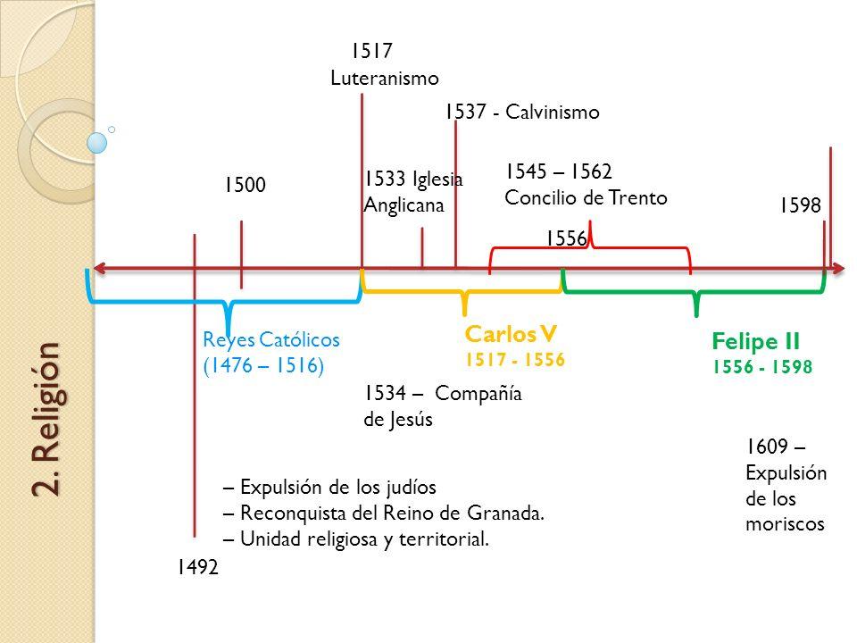 2. Religión Carlos V Felipe II 1517 Luteranismo 1537 - Calvinismo