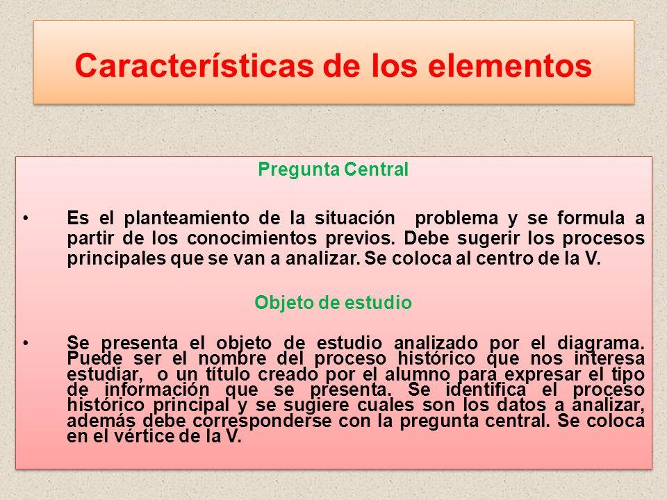 Características de los elementos