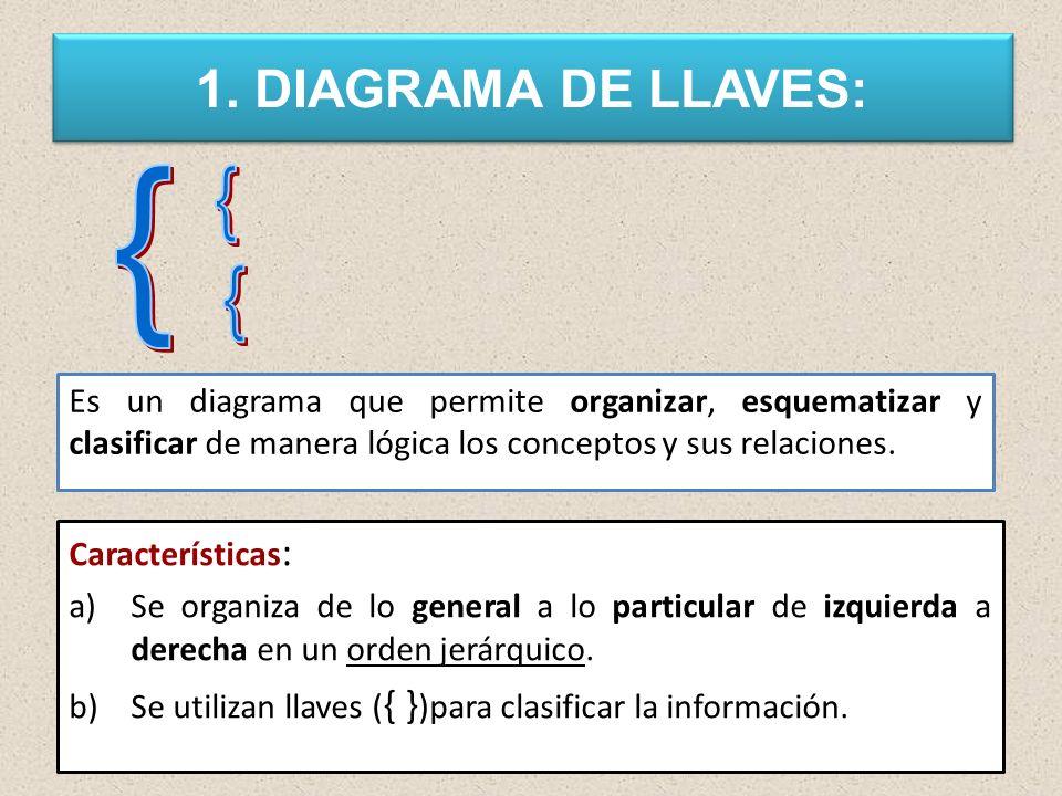 1. DIAGRAMA DE LLAVES: { Es un diagrama que permite organizar, esquematizar y clasificar de manera lógica los conceptos y sus relaciones.
