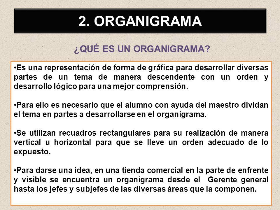 2. ORGANIGRAMA ¿QUÉ ES UN ORGANIGRAMA
