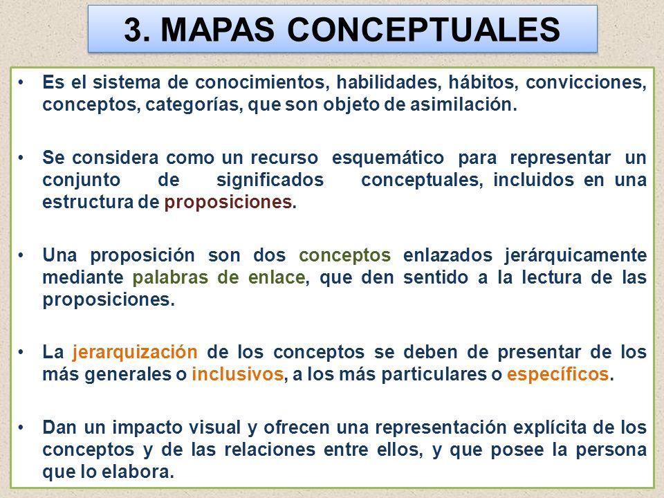 3. MAPAS CONCEPTUALES Es el sistema de conocimientos, habilidades, hábitos, convicciones, conceptos, categorías, que son objeto de asimilación.