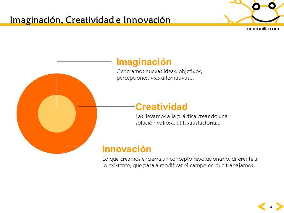 Imaginación, Creatividad e Innovación