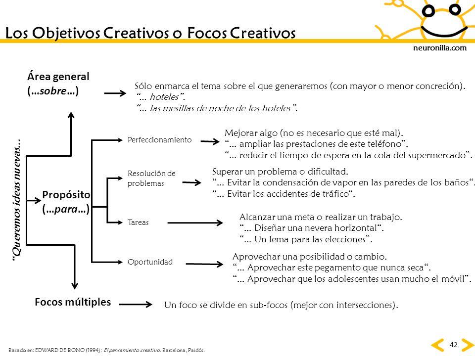 Los Objetivos Creativos o Focos Creativos