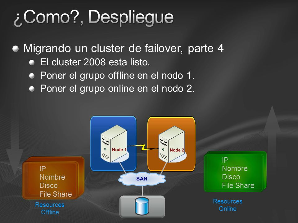 ¿Como , Despliegue Migrando un cluster de failover, parte 4