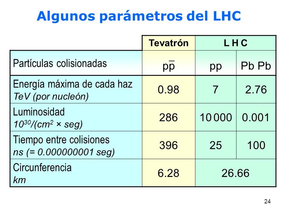 Algunos parámetros del LHC