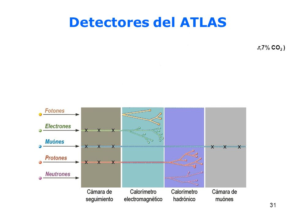 Detectores del ATLAS (93% Ar,7% CO2 )