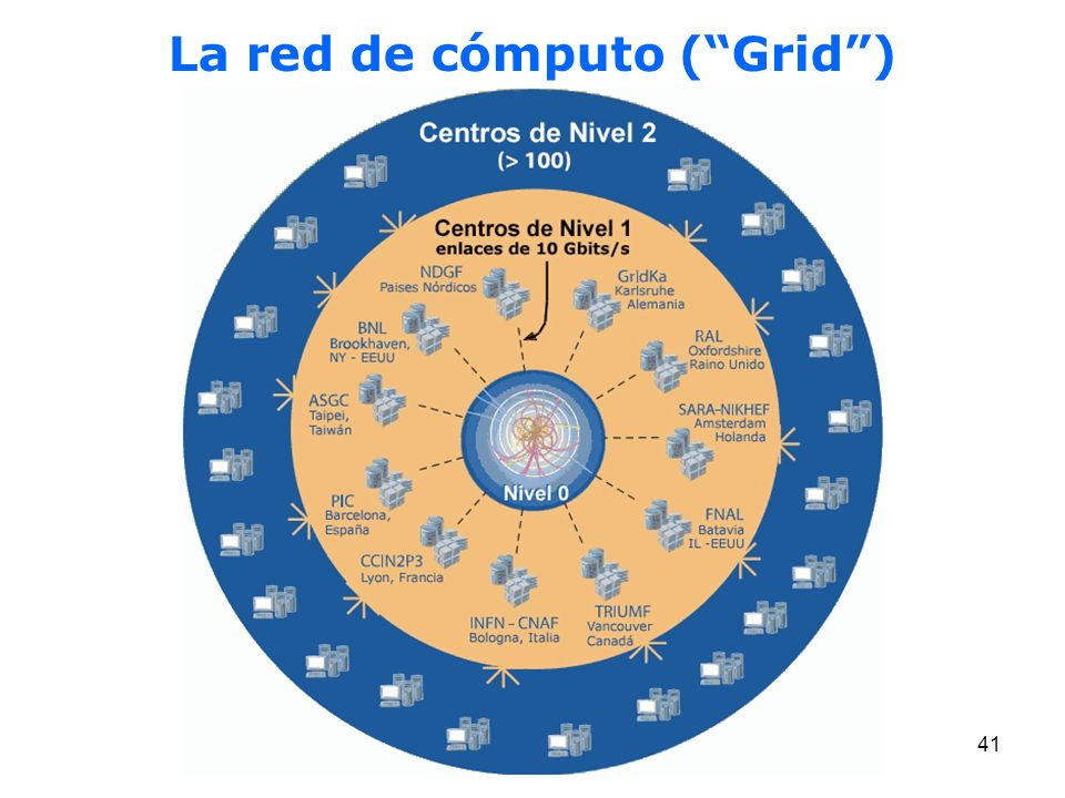 La red de cómputo ( Grid )