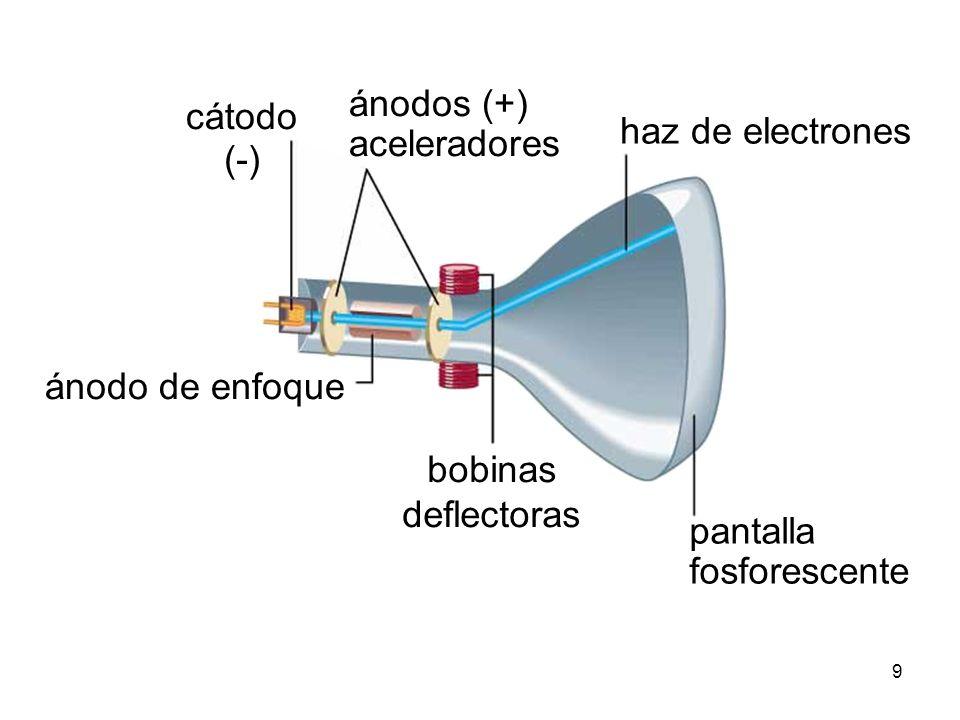 ánodos (+) aceleradores. cátodo. (-) haz de electrones. ánodo de enfoque. bobinas. deflectoras.