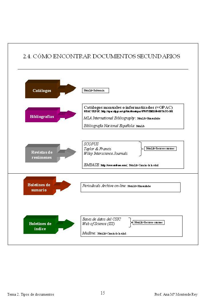 15 Tema 2. Tipos de documentos