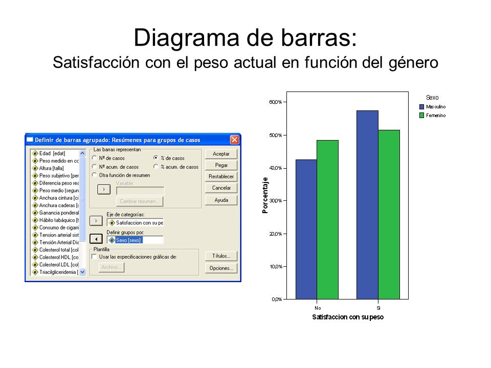 Diagrama de barras: Satisfacción con el peso actual en función del género
