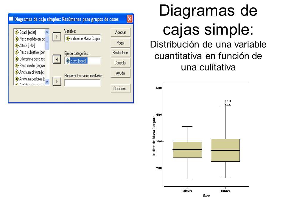 Diagramas de cajas simple: Distribución de una variable cuantitativa en función de una culitativa