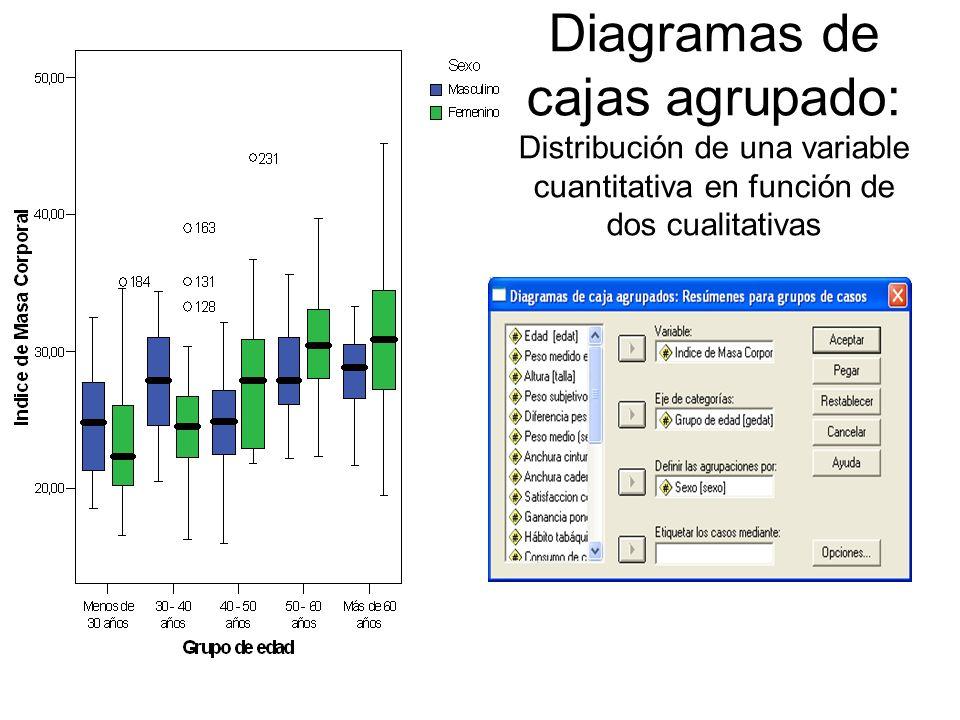 Diagramas de cajas agrupado: Distribución de una variable cuantitativa en función de dos cualitativas