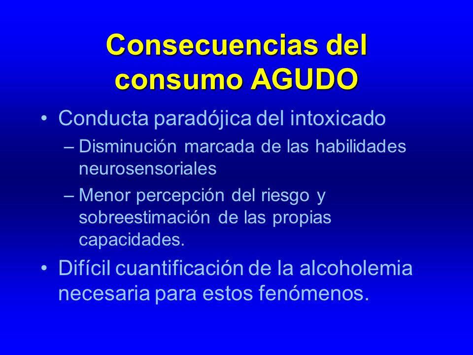 Consecuencias del consumo AGUDO