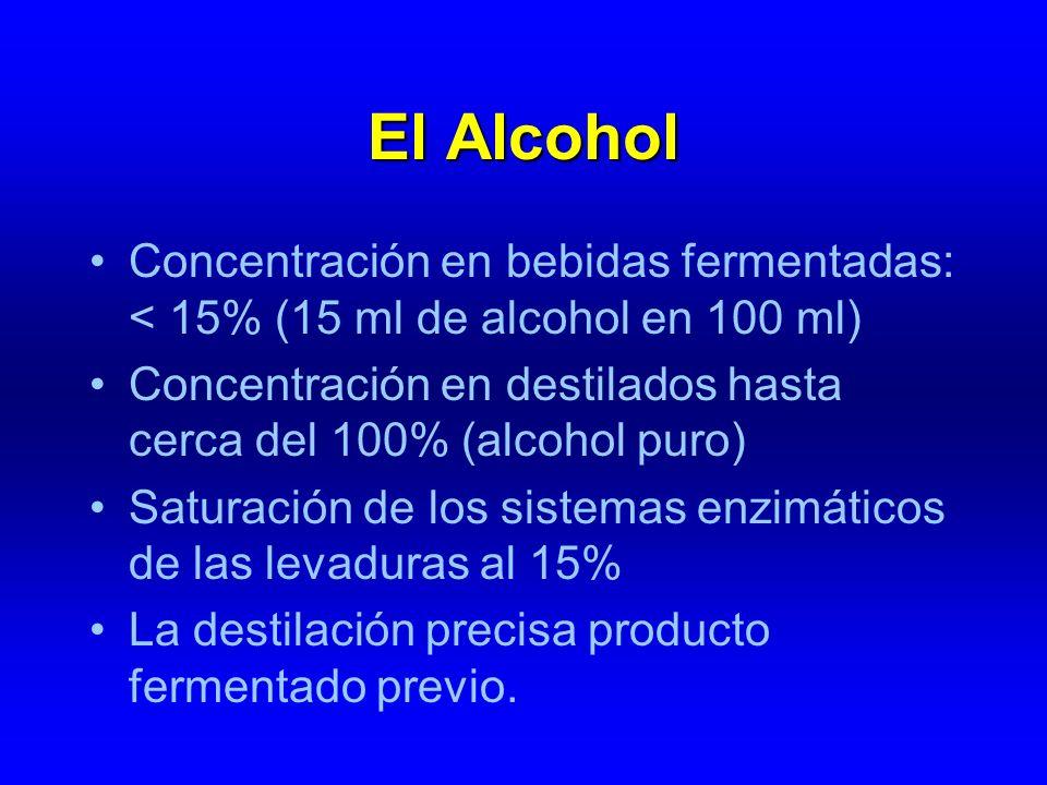 El Alcohol Concentración en bebidas fermentadas: < 15% (15 ml de alcohol en 100 ml) Concentración en destilados hasta cerca del 100% (alcohol puro)