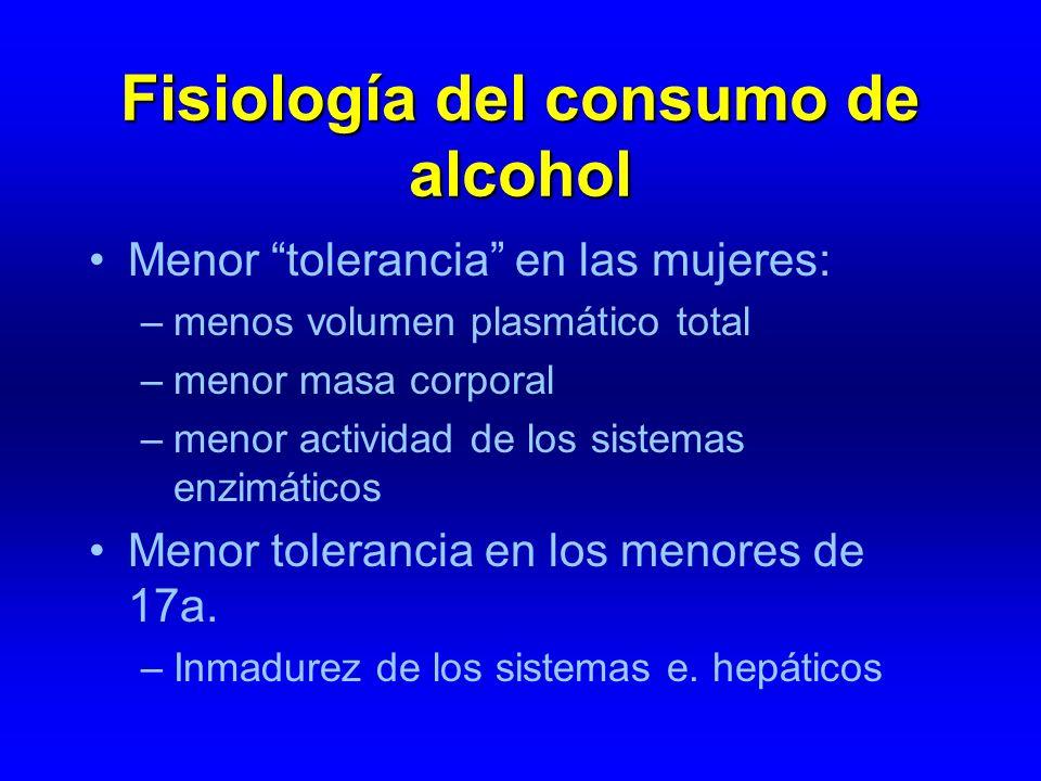 Fisiología del consumo de alcohol