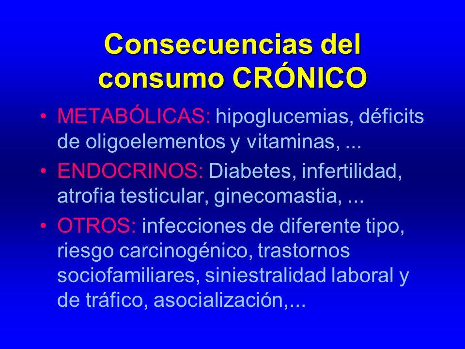 Consecuencias del consumo CRÓNICO