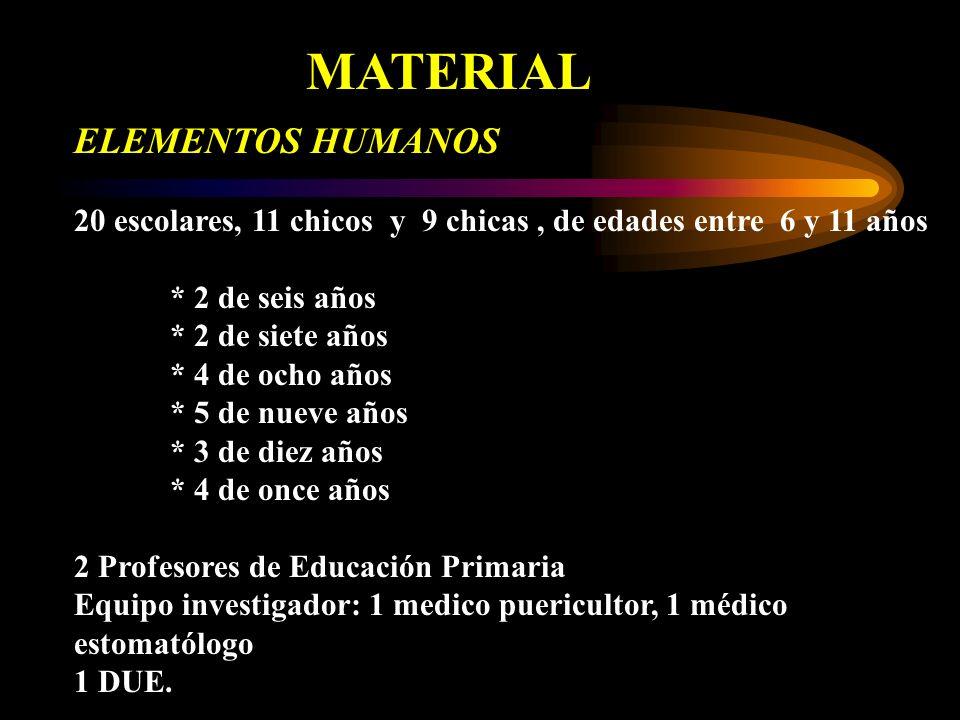 MATERIAL ELEMENTOS HUMANOS
