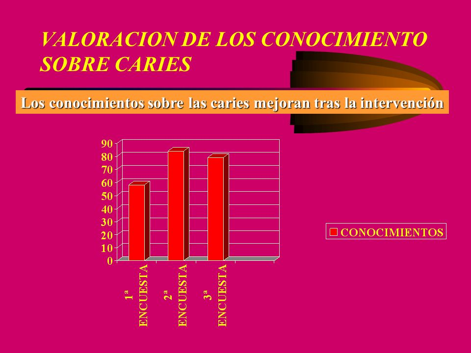 VALORACION DE LOS CONOCIMIENTO SOBRE CARIES