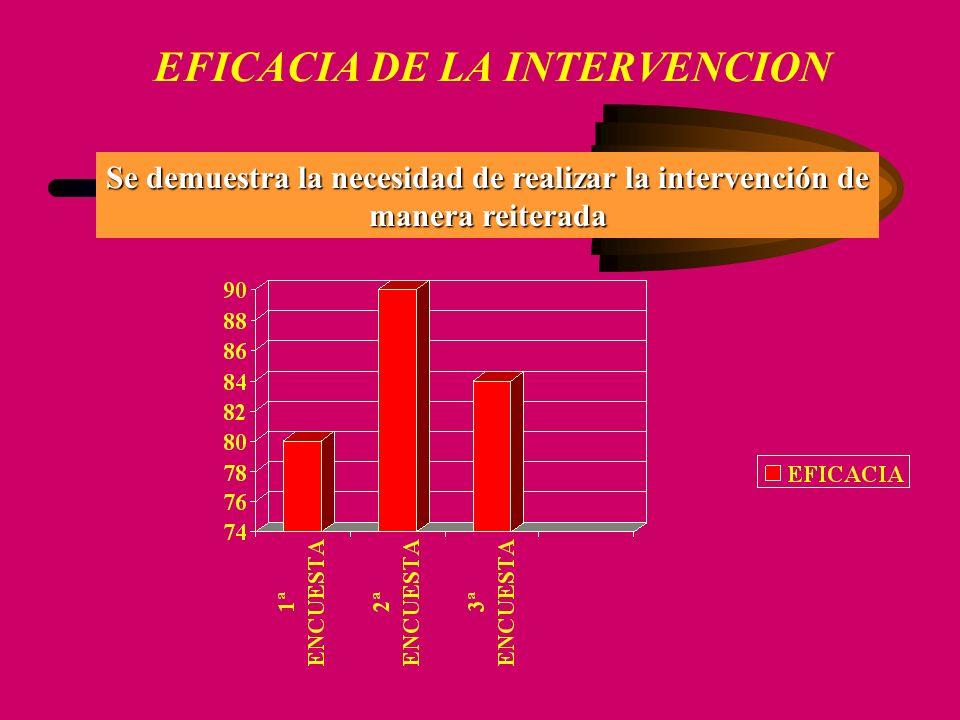 EFICACIA DE LA INTERVENCION