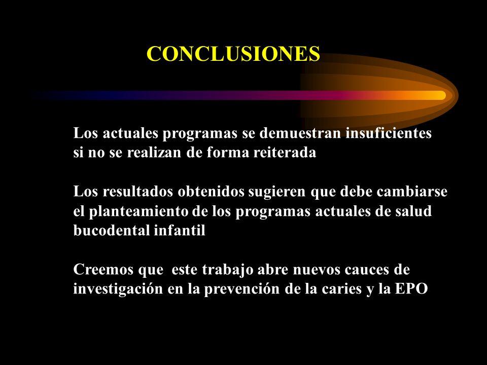 CONCLUSIONES Los actuales programas se demuestran insuficientes