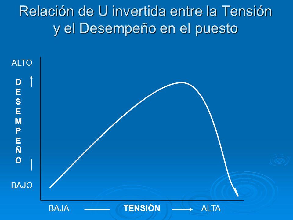 Relación de U invertida entre la Tensión y el Desempeño en el puesto