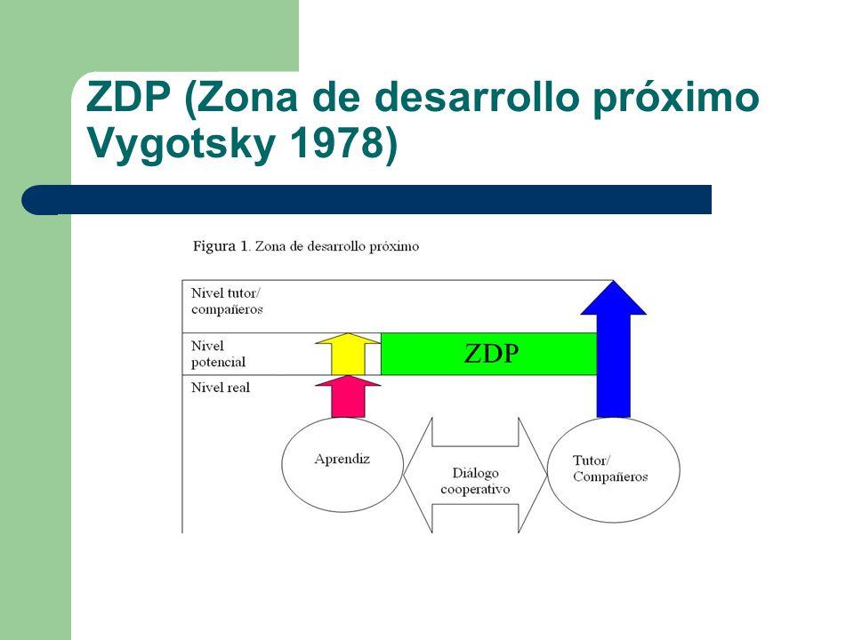 ZDP (Zona de desarrollo próximo Vygotsky 1978)