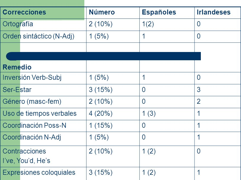 Correcciones Número. Españoles. Irlandeses. Ortografía. 2 (10%) 1(2) Orden sintáctico (N-Adj)
