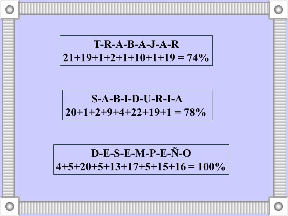 T-R-A-B-A-J-A-R 21+19+1+2+1+10+1+19 = 74%