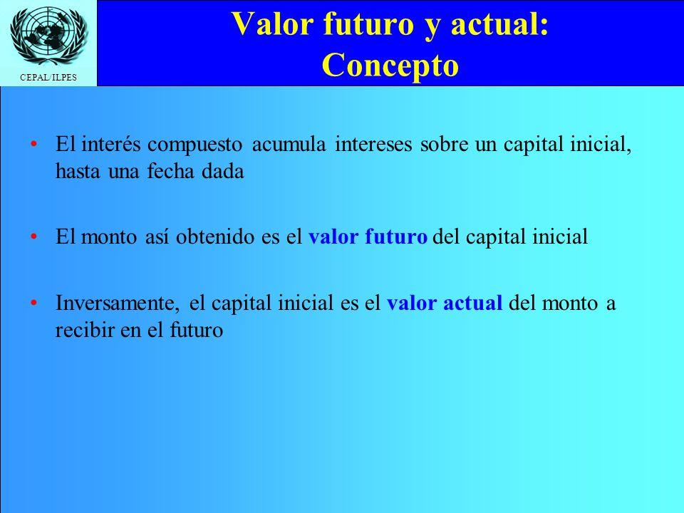 Valor futuro y actual: Concepto