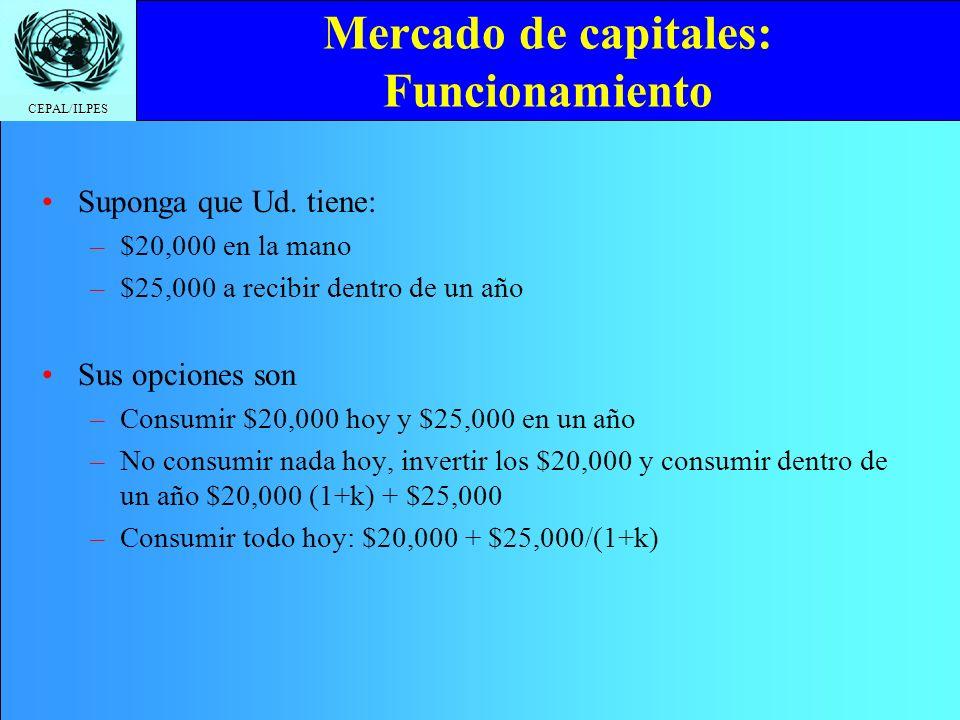 Mercado de capitales: Funcionamiento