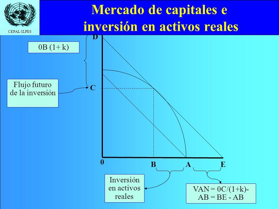 Mercado de capitales e inversión en activos reales