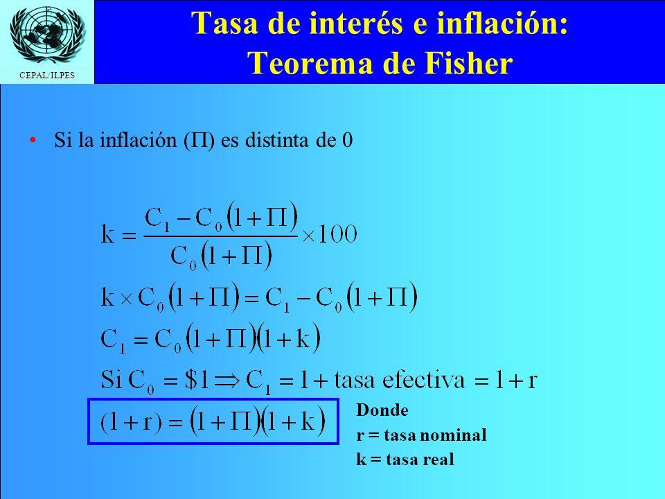 Tasa de interés e inflación: Teorema de Fisher