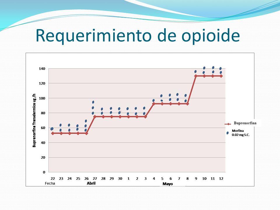 Requerimiento de opioide