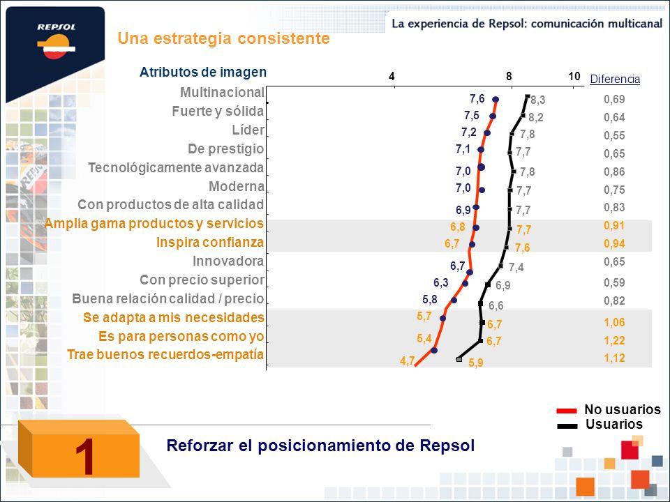 1 Una estrategia consistente Reforzar el posicionamiento de Repsol