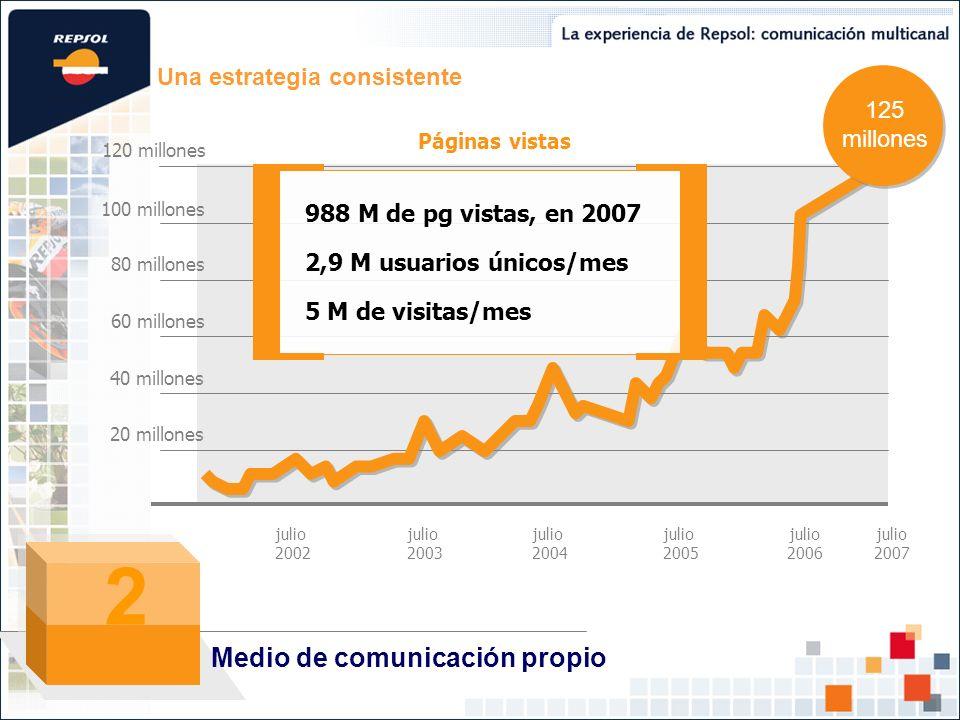 2 Medio de comunicación propio Una estrategia consistente 125 millones