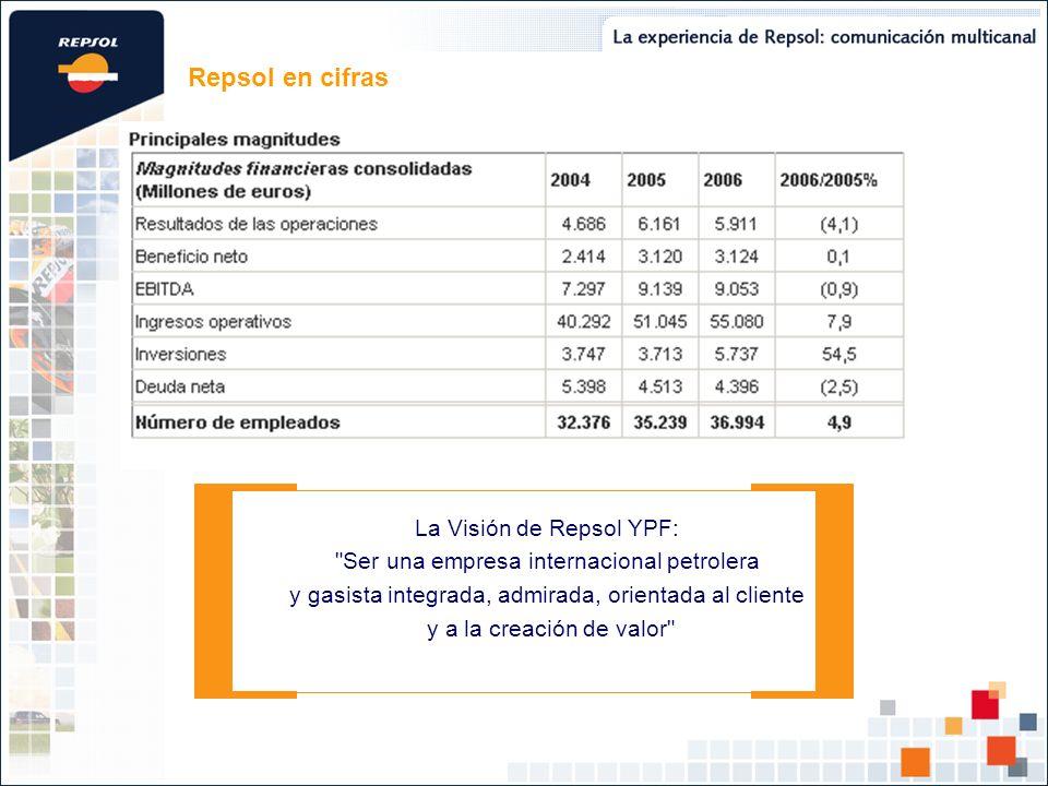 Repsol en cifras La Visión de Repsol YPF: