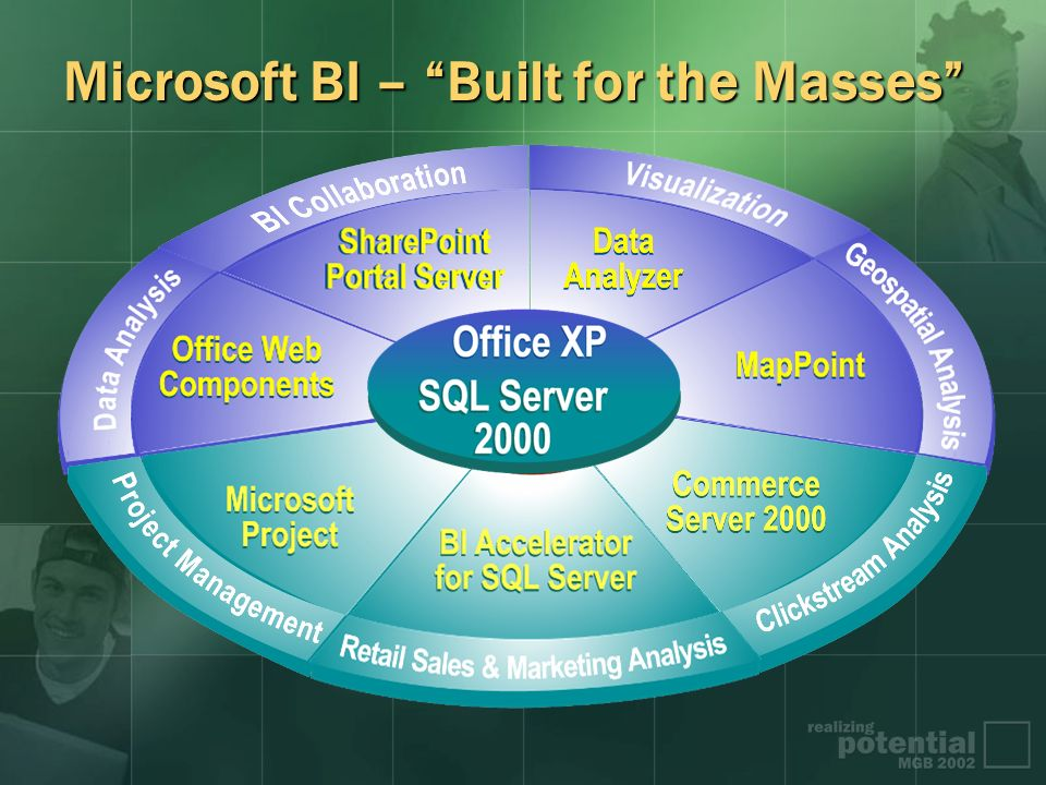 Microsoft BI – Built for the Masses