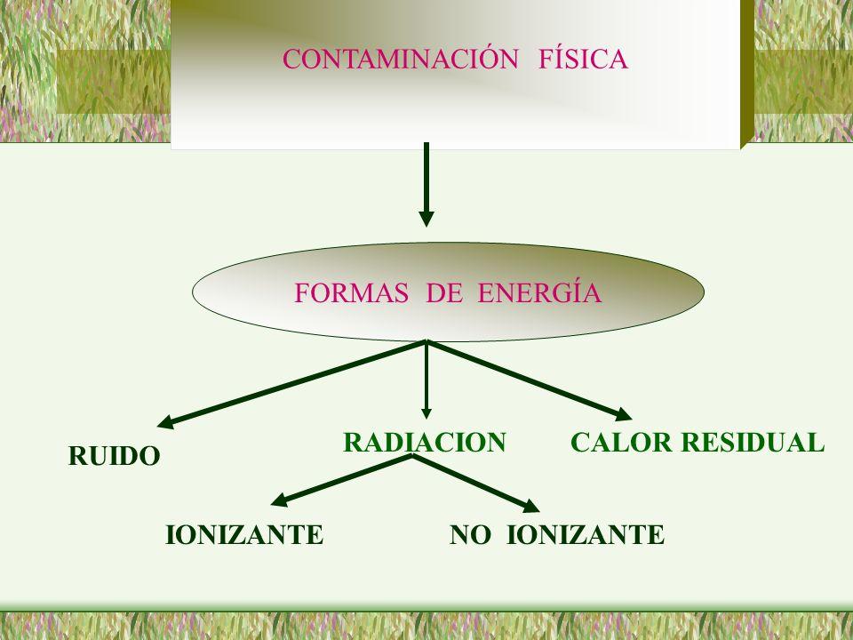 CONTAMINACIÓN FÍSICA FORMAS DE ENERGÍA RADIACION CALOR RESIDUAL RUIDO IONIZANTE NO IONIZANTE