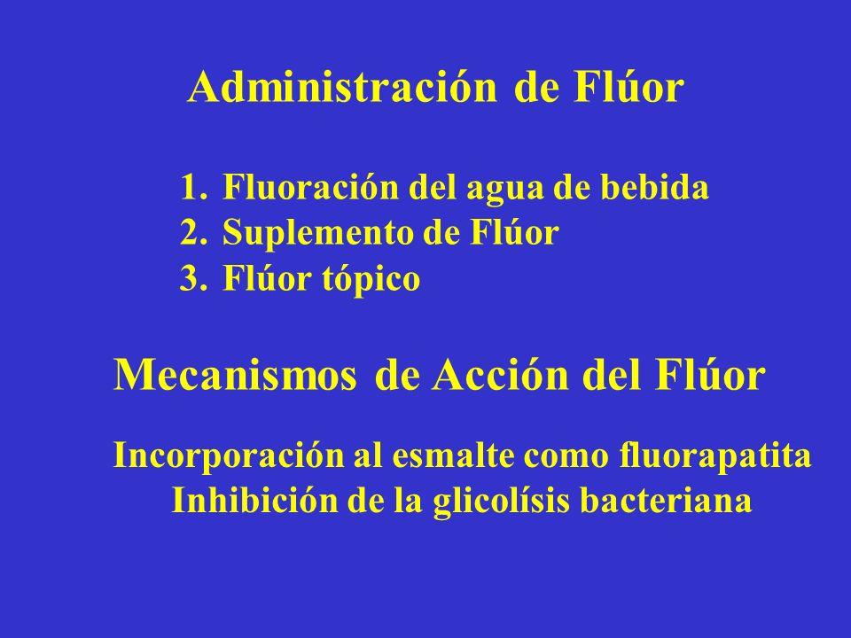 Administración de Flúor